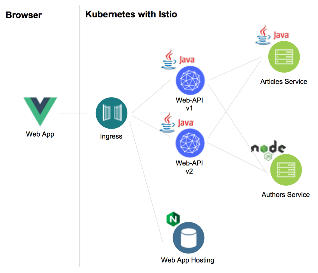 Moving from Minikube to IBM Cloud Kubernetes Service
